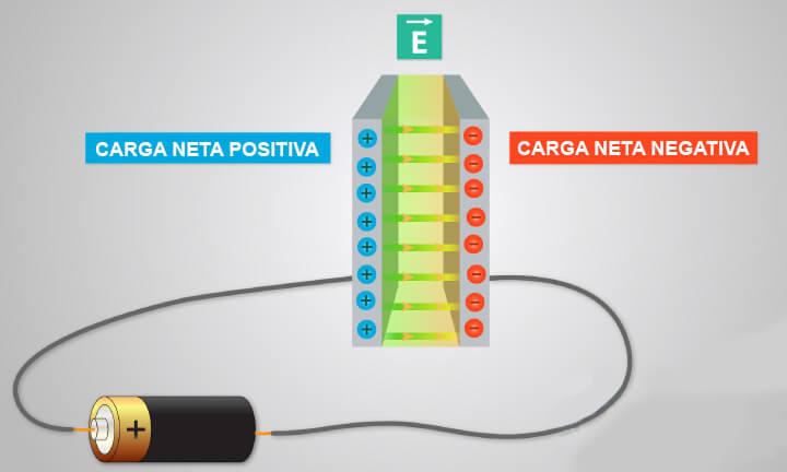 Campo electrico completamente cargado