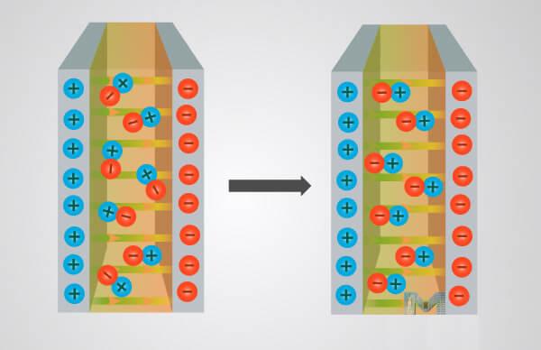 Condensador dielectrico como funciona