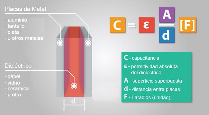 Construccion de condensadores y ecuacion de capacitancia