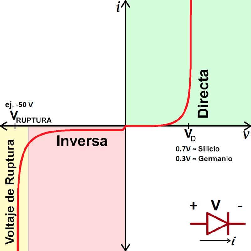 diodo caracteristicas