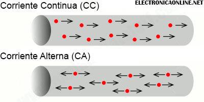 flujo de electrones en corriente continua y alterna
