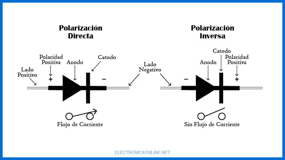 polarizacion directa e inversa-diodo