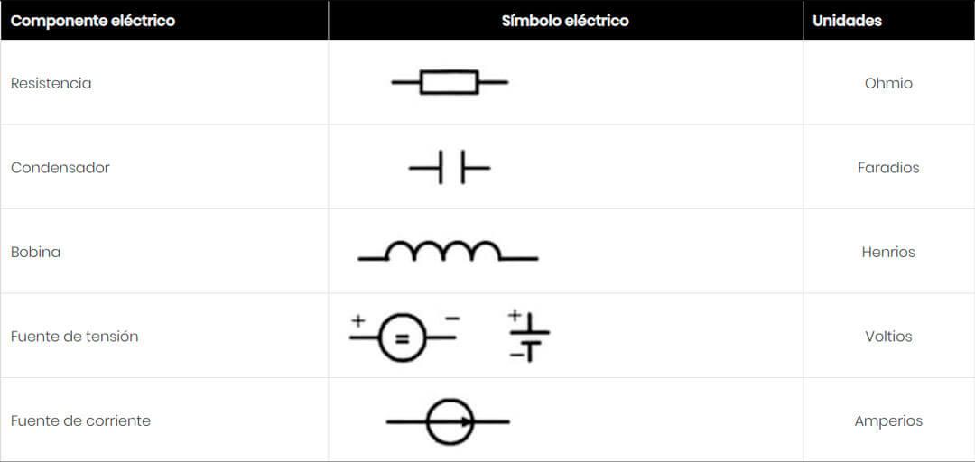 componentes basicos de un circuito electrico