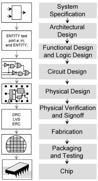 circuito integrado digital