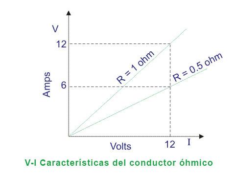 conductor ohmico caracteristicas