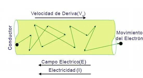 flujo de electrones en conductor electrico