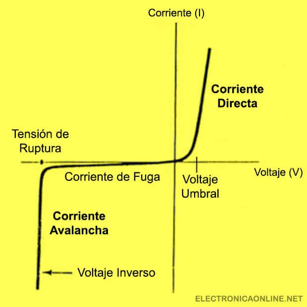 Curva caracteristica del diodo ideal