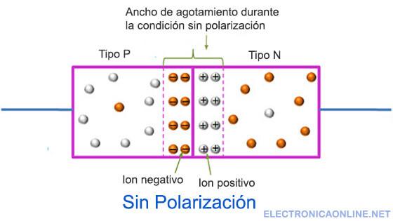 Diodo no polarizado Sin tension aplicada