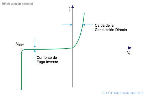 curva caracteristica del diodo de potencia