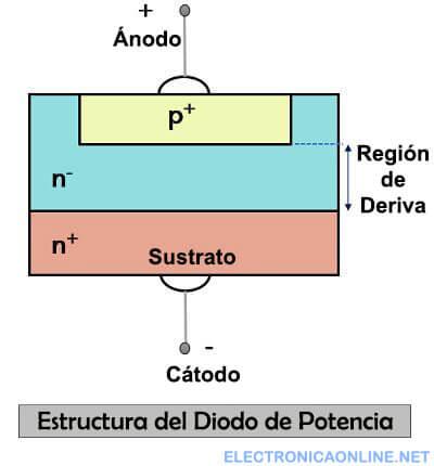 diodo de potencia construccion