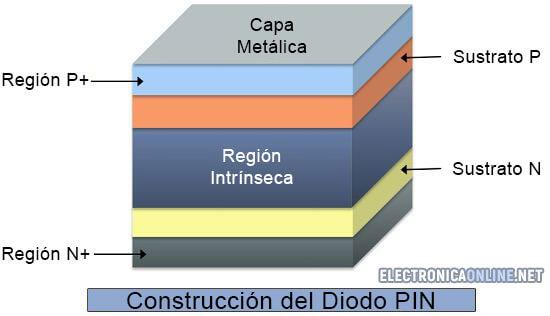 diodo pin construccion