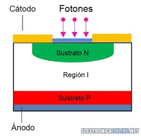 diodo pin funcionamiento