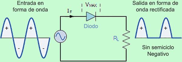 diodo rectificador de media onda