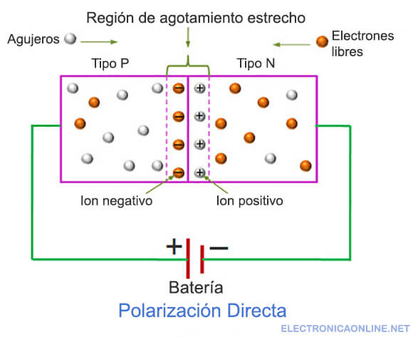 diodo rectificador polarizacion directa