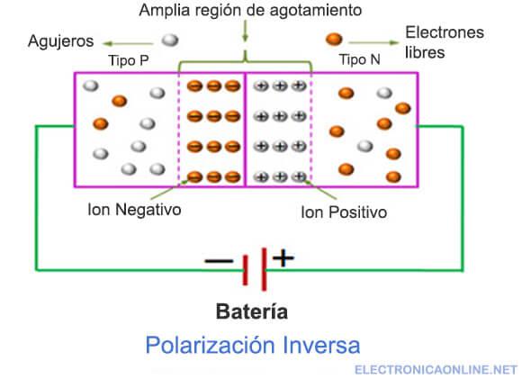 diodo rectificador polarizacion inversa