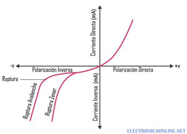 diodo zener curva caracteristica