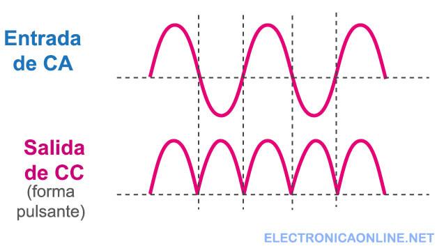 formas de onda de salida del puente rectificador