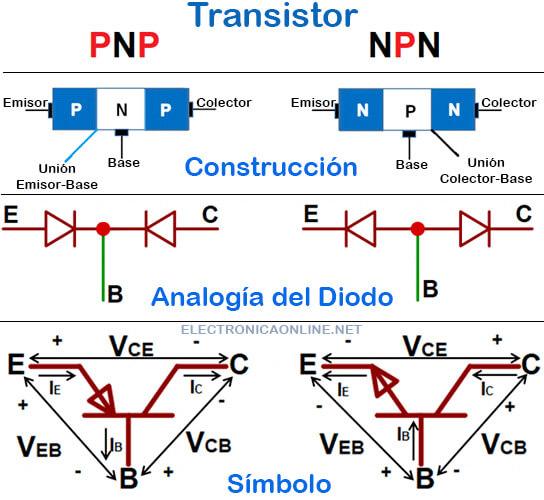 construccion de un transistor de union bipolar