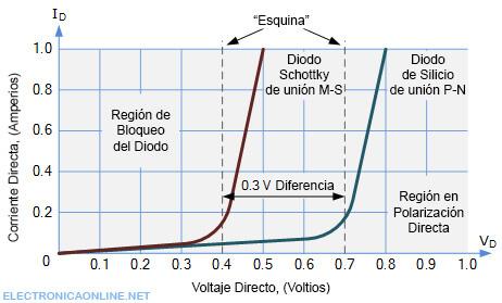 diodo schottky curva caracteristica