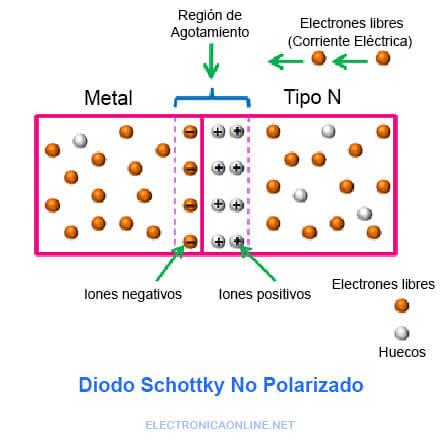 diodo schottky no polarizado