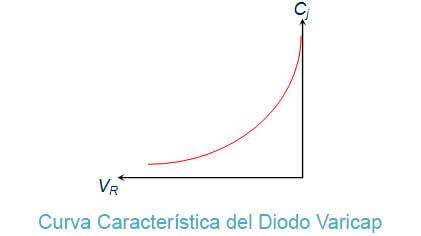 diodo varicap curva caracteristica