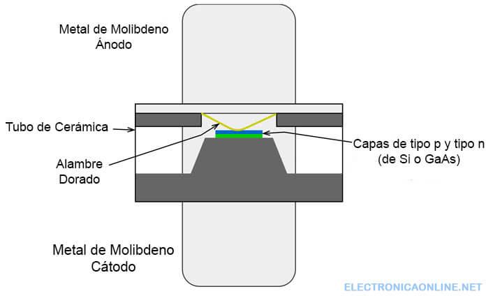 diodo varicap estructura interna